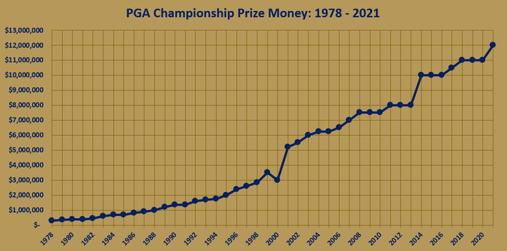 Chart Showing the PGA Championship Prize Money Between 1978 and 2021