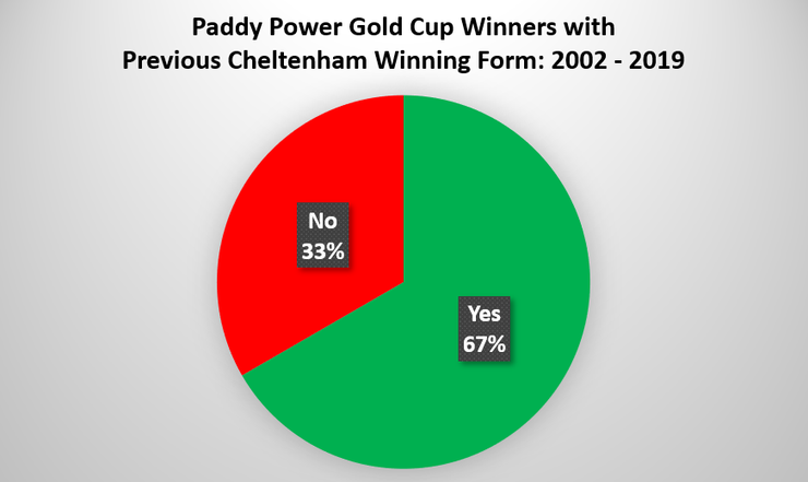 Chart Showing the Percentage of Paddy Power Gold Cup Winner with Previous Cheltenham Form Between 2002 and 2019