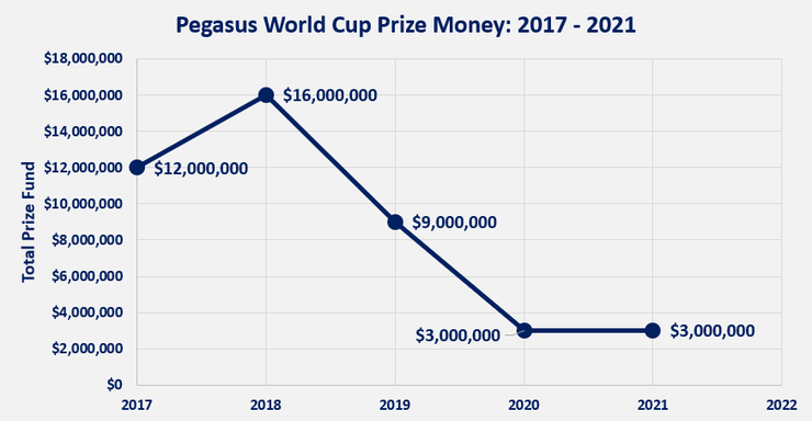 Chart Showing the Prize Fund for the Pegasus World Cup Between 2017 and 2021