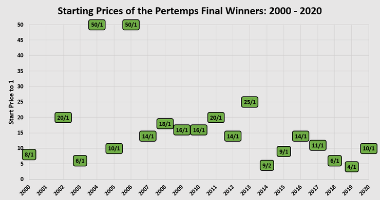 Chart Showing the Start Prices of the Pertemps Final Hurdle Between 2000 and 2020