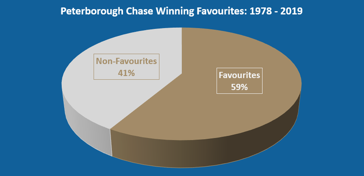 Chart Showing the Percentage of Peterborough Chase Winning Favourites Between 1978 and 2019