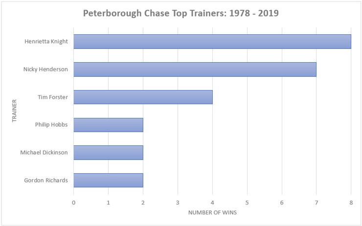 Chart Showing the Top Peterborough Chase Trainers Between 1978 and 2019