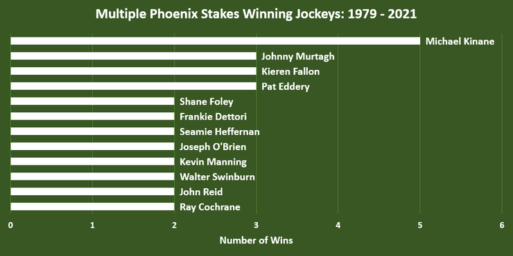 Chart Showing the Jockeys Who Have Won Multiple Phoenix Stakes Races Between 1979 and 2021