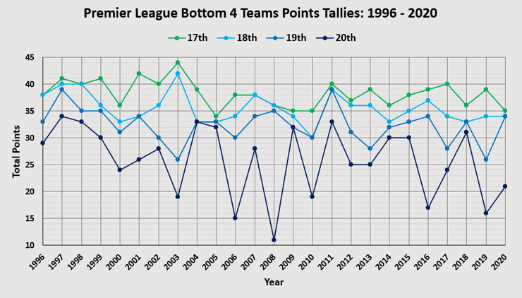 Chart Showing the Premier League Bottom 4 Teams Points Tallies Between 1996 and 2020