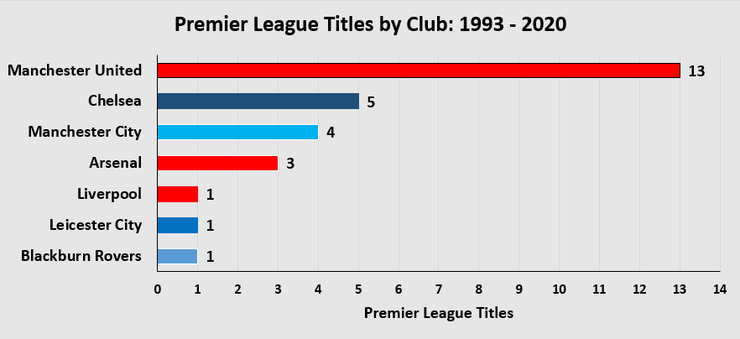 Chart Showing The Number of Premier League Titles by Club Between 1993 and 2020