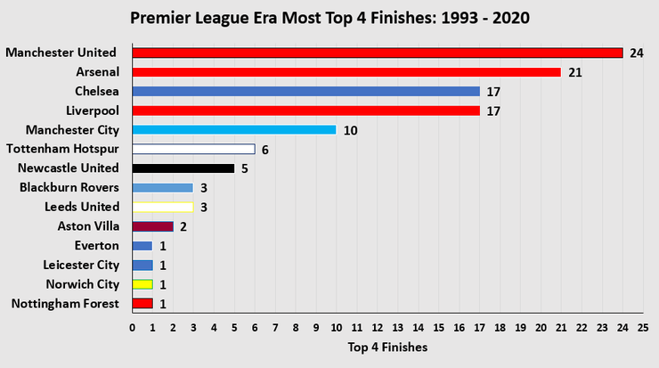 Chart Showing Teams with the Most Top Four Finishes in the Premier League Era Between 1993 and 2020