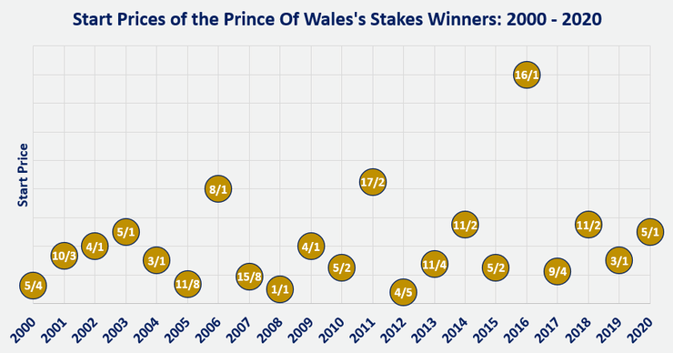 Chart Showing the Start Prices of the of the Prince Of Wales's Stakes Winners Between 2000 and 2020