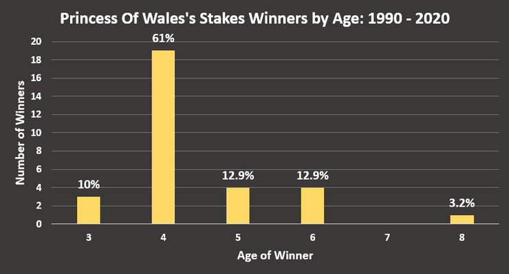 Chart Showing the Ages of Princess Of Wales's Stakes Winners Between 1990 and 2020