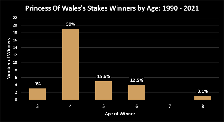 Chart Showing the Ages of Princess Of Wales's Stakes Winners Between 1990 and 2021