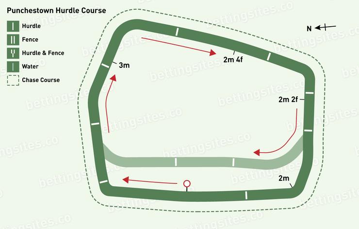 Punchestown Hurdle Racecourse Map