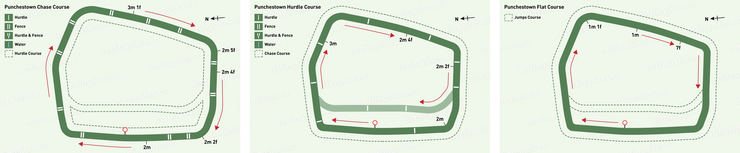 Punchestown Chase, Hurdle and Flat Racecourse Maps