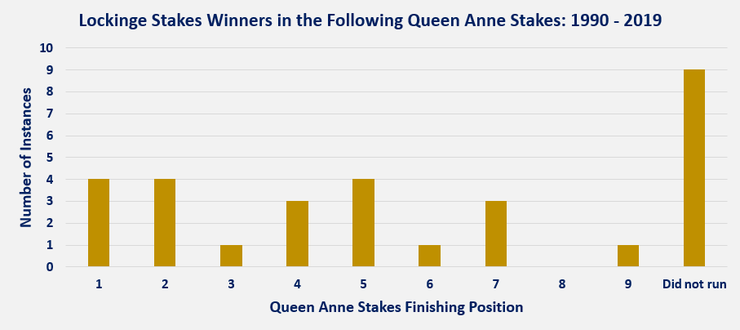 Chart Showing the Queen Anne Stakes Position of the Previous Lockinge Stakes Winner Between 1990 and 2019