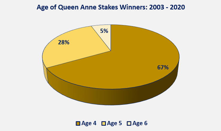 Chart Showing Ages of Queen Anne Stakes Winners Between 2003 and 2020