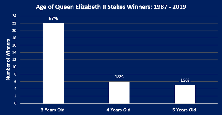 Chart Showing the Ages of Queen Elizabeth II Stakes Winners Between 1987 and 2019
