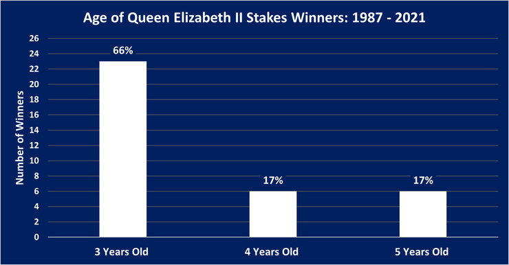 Chart Showing the Ages of Queen Elizabeth II Stakes Winners Between 1987 and 2021