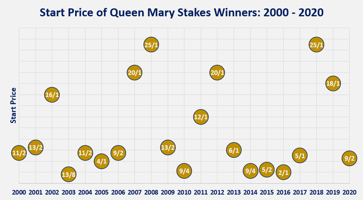 Chart Showing the Start Prices of the Queen Mary Stakes Winners Between 2000 and 2020