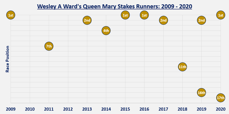 Chart Showing the Race Positions of Wesley Ward's Queen Mary Stakes Runners Between 2009 and 2020