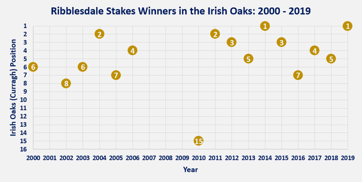 Chart Showing the Position of the Ribblesdale Stakes Winners in the Irish Oaks Between 2000 and 2019
