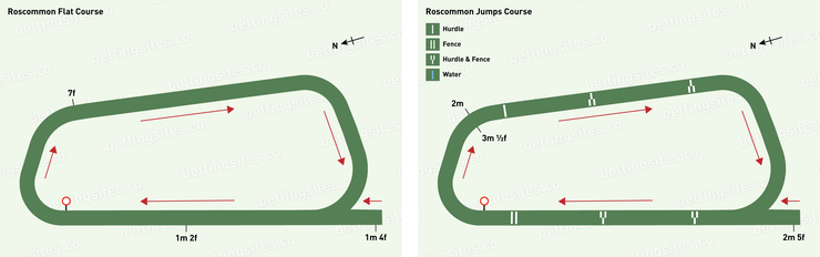 Roscommon Flat and Jumps Racecourse Maps