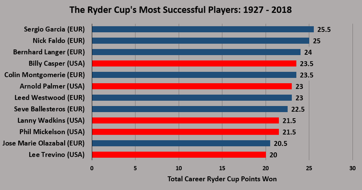 Chart Showing the Ryder Cup's Most Successful Players Between 1927 and 2018