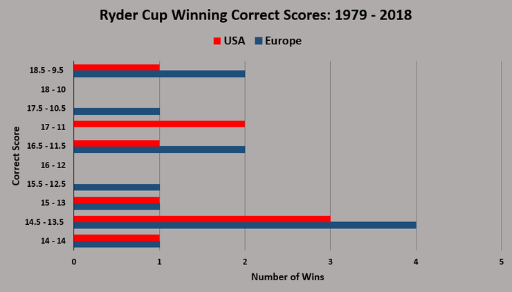 Chart Showing Historic Ryder Cup Winning Correct Scores Between 1979 and 2018