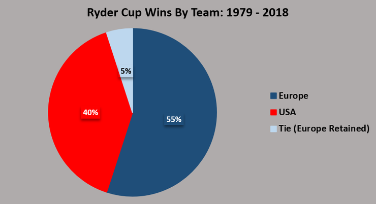 Chart Showing the Number of Europe and USA Ryder Cup Victories Between 1979 and 2018