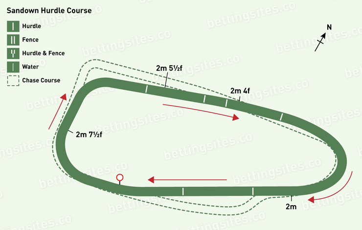 Sandown Hurdle Racecourse Map