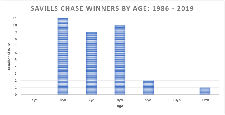 Chart Showing the Age of Savills Chase Winners Between 1986 and 2019