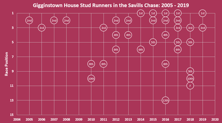 Chart Showing the Race Position of Gigginstown House Stud Runners in the Savills Chase Between 2005 and 2019