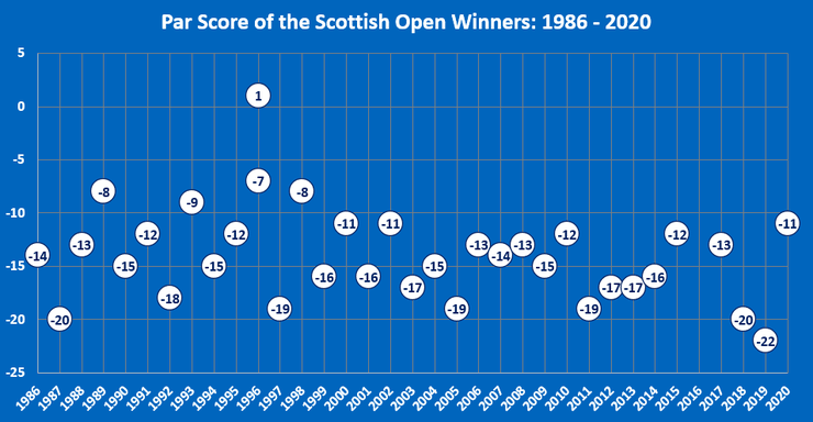 Chart Showing the Winning Score to Par of the Scottish Open Winners Between 1986 and 2020