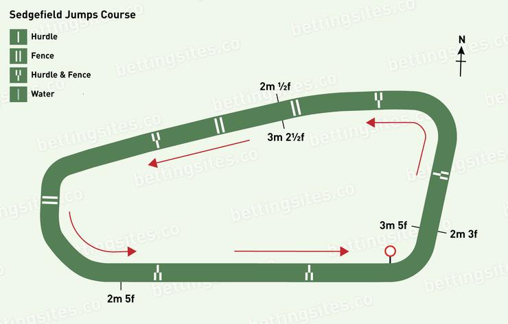 Sedgefield Jumps Racecourse Map