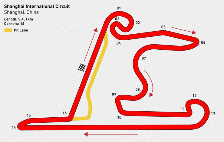 Shanghai Internationl Circuit