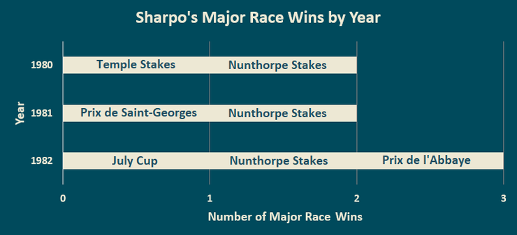 Chart Showing Sharpo's Major Race Wins by Year