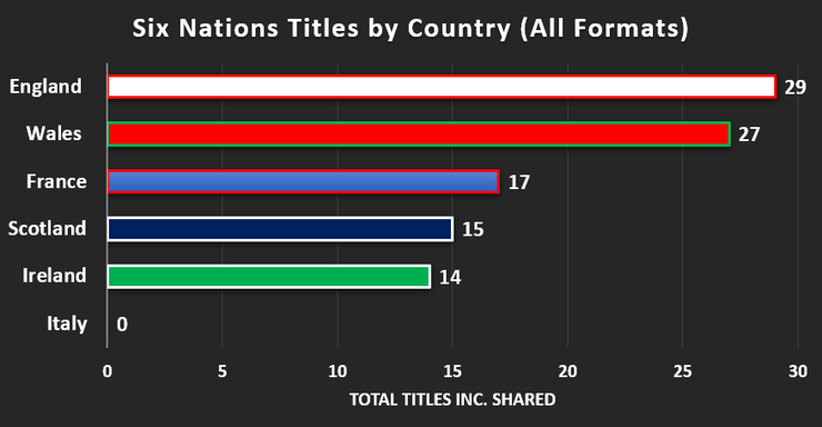 Chart That Shows the Total Home Nations, Five Nations and Six Nations Titles Won by Country Up to 2020