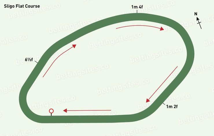 Sligo Flat Racecourse Map