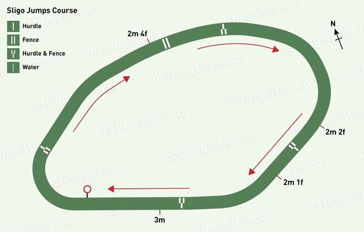 Sligo Jumps Racecourse Map