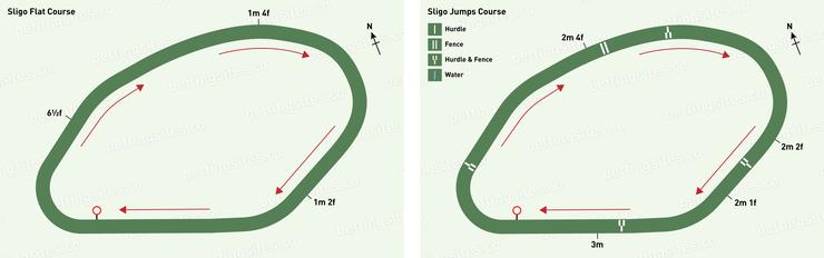 Sligo Flat and Jumps Racecourse Maps