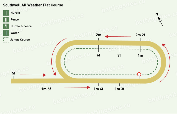Southwell All Weather Flat Racecourse Map