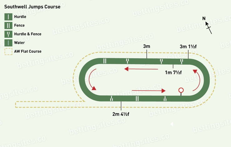 Southwell Jumps Racecourse Map