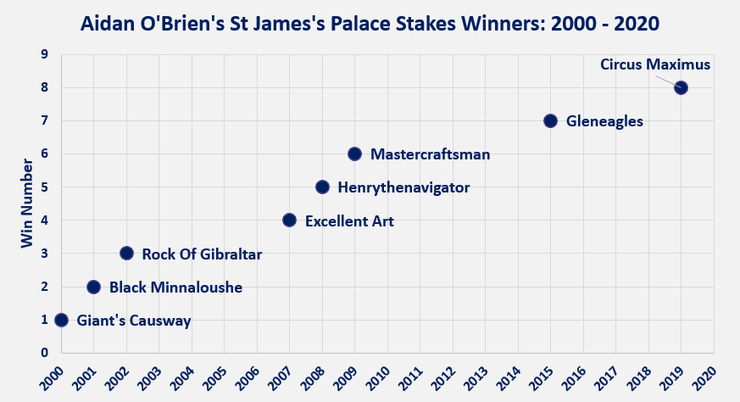 Chart Showing Aidan O'Brien's St James's Palace Stakes Wins by Year Between 2000 and 2020
