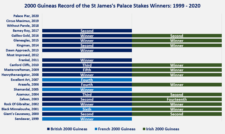 Chart Showing the British, Irish and French 2000 Guineas Record of the St James's Palace Stakes Winner Between 1999 and 2020