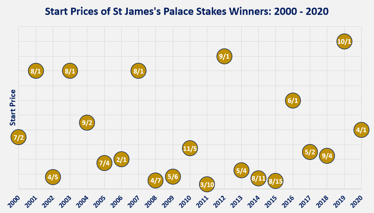 Chart Showing the Start Prices of the St James' Palace Stakes Winners Between 2000 and 2020