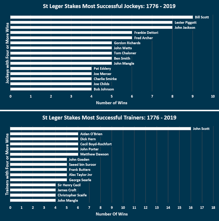 Chart Showing the Most Successful St Leger Stakes Jockeys and Trainers Between 1776 and 2019