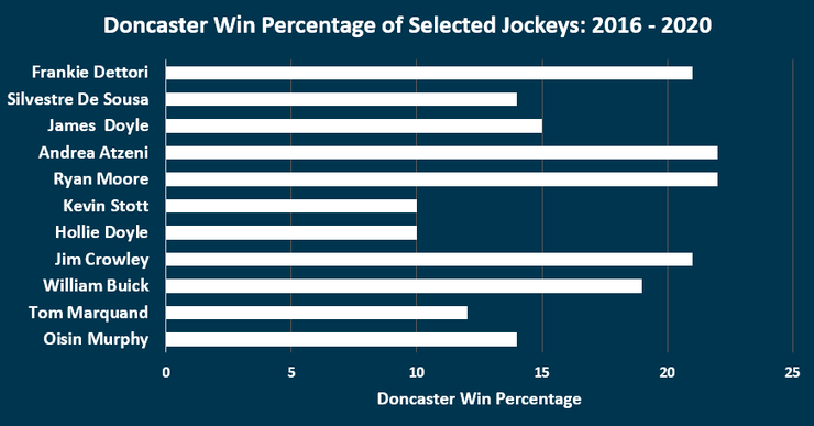 Chart Showing the Win Percentages of Selected Jockeys at Doncaster Between 2016 and 2020