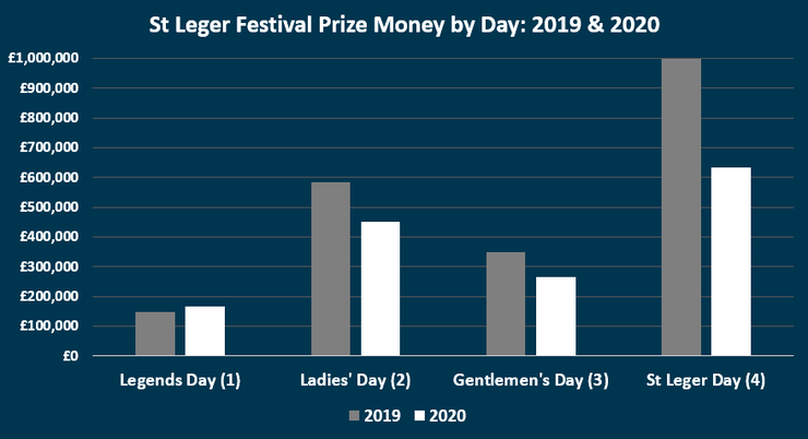 Chart Showing the Prize Money at the St Leger Festival in 2019 and 2020