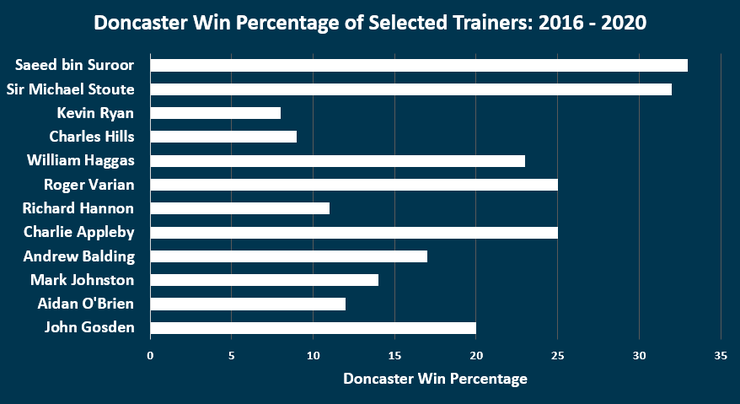Chart Showing the Win Percentages of Selected Trainers at Doncaster Between 2016 and 2020