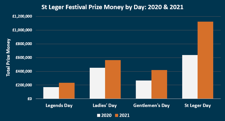 Chart Showing the Prize Money at the St Leger Festival in 2020 and 2021