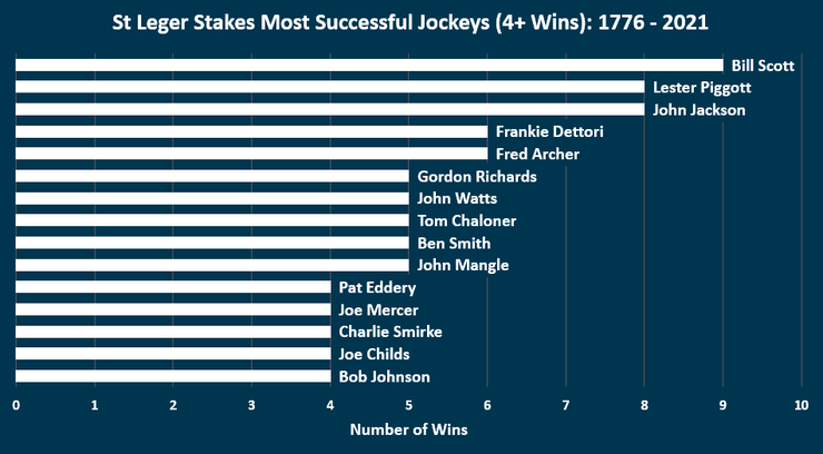 Chart Showing the Most Successful St Leger Stakes Jockeys Between 1776 and 2021