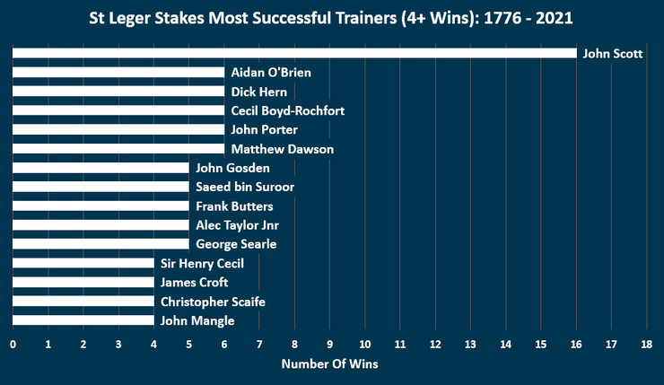 Chart Showing the Most Successful St Leger Stakes Trainers Between 1776 and 2021
