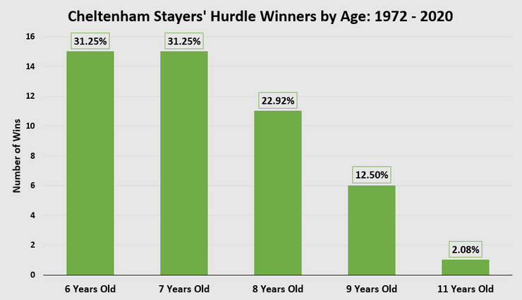 Chart Showing the Ages of Cheltenham Stayers' Hurdle Winners Between 1972 and 2020